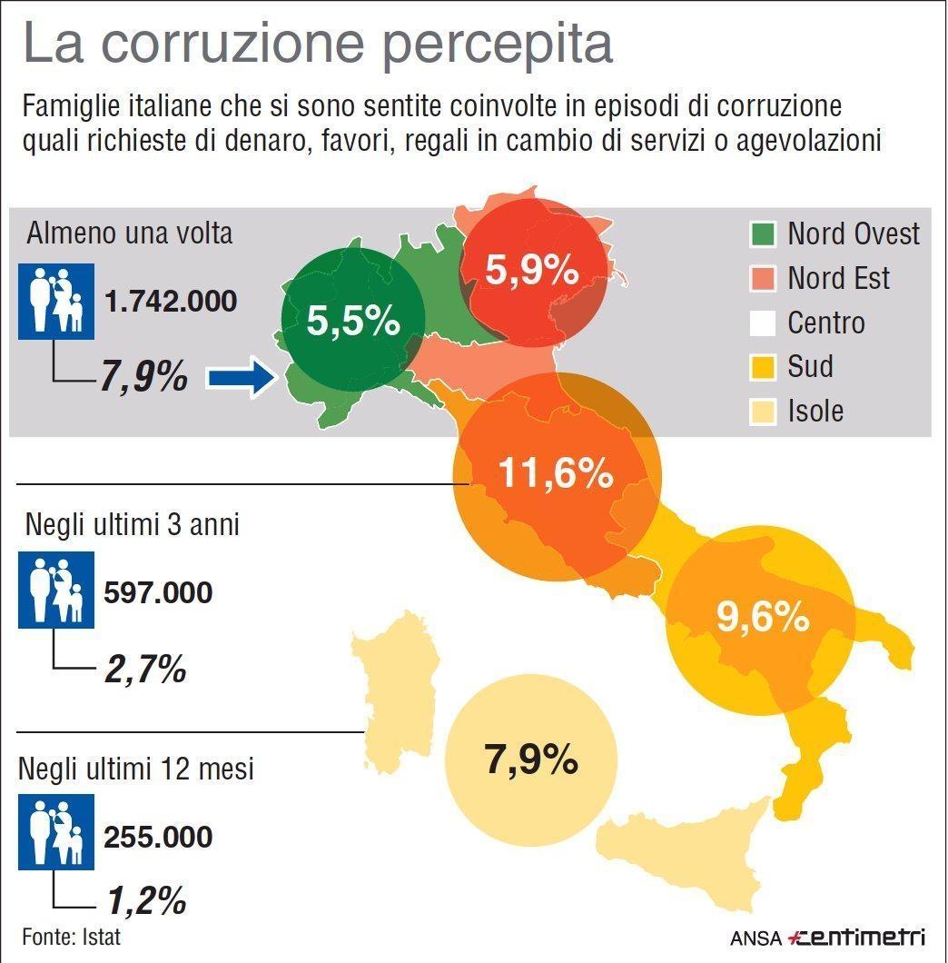 la-corruzione-percepita-seconda-le-famiglie-italiane-dati-istat-illustrata-dallinfografica-centimetri-ansa