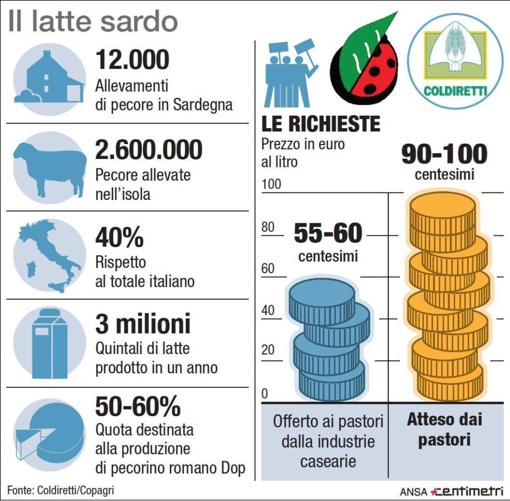 Numeri sulla produzione di latte di pecora in Sardegna