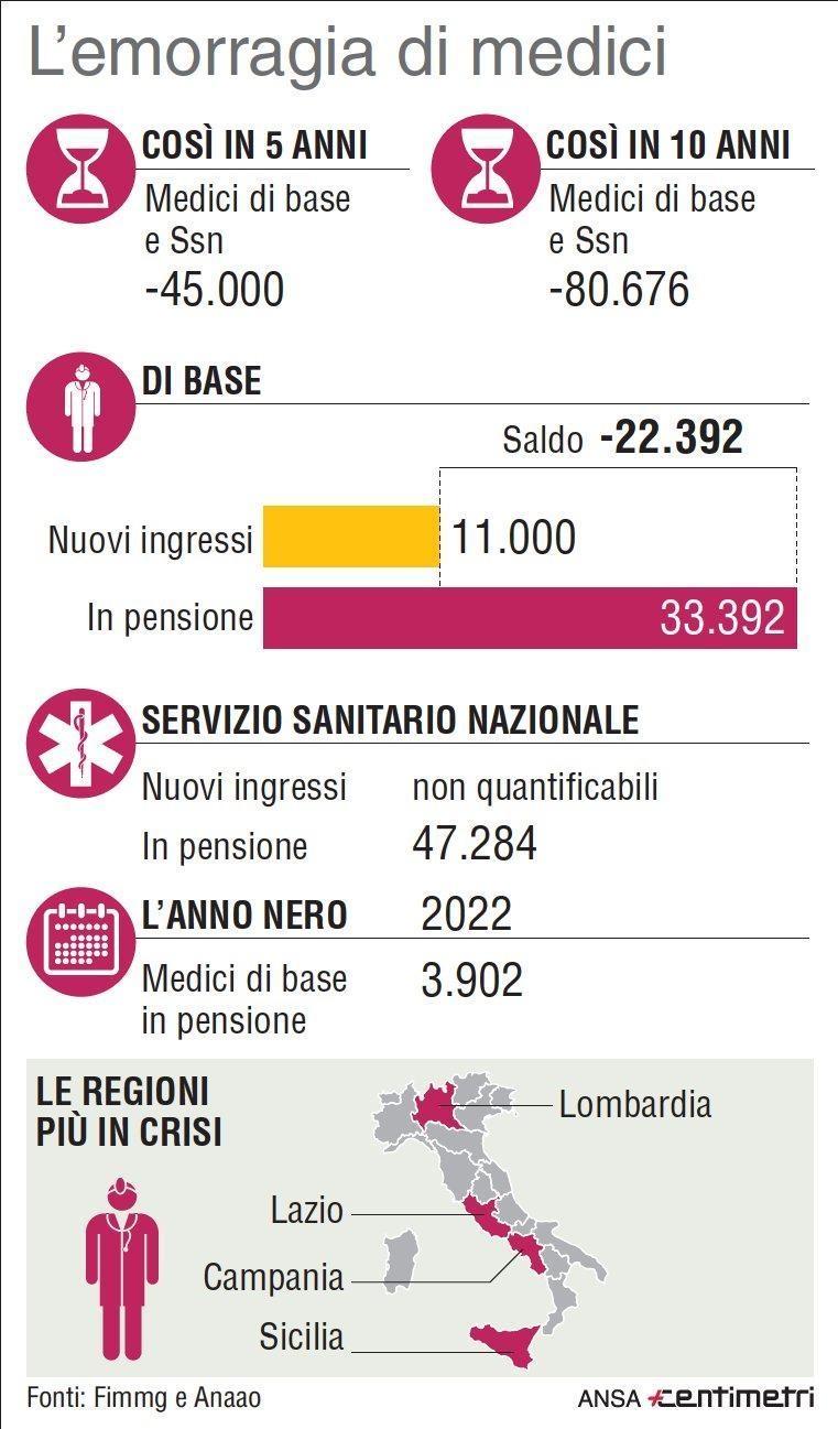 linfografica-centimetri-illustra-lallarme-sulla-carenza-dei-medici-45mila-in-pensione-in-5-anni-dati-di-fimmg-e-anaao-foto-ansa