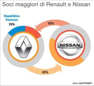 Fca: Renault corteggia Nissan, Elkann chiede incontro