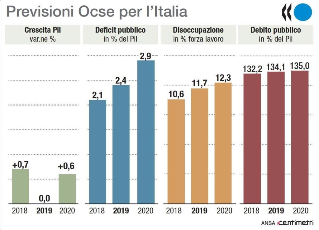 Ocse: infografica