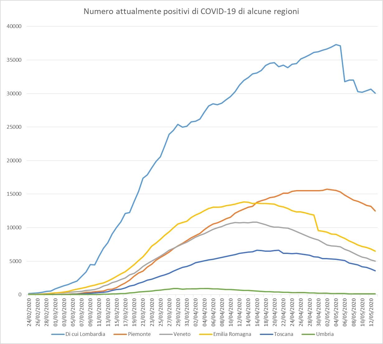 Grafico andamento emergenza coronavirus