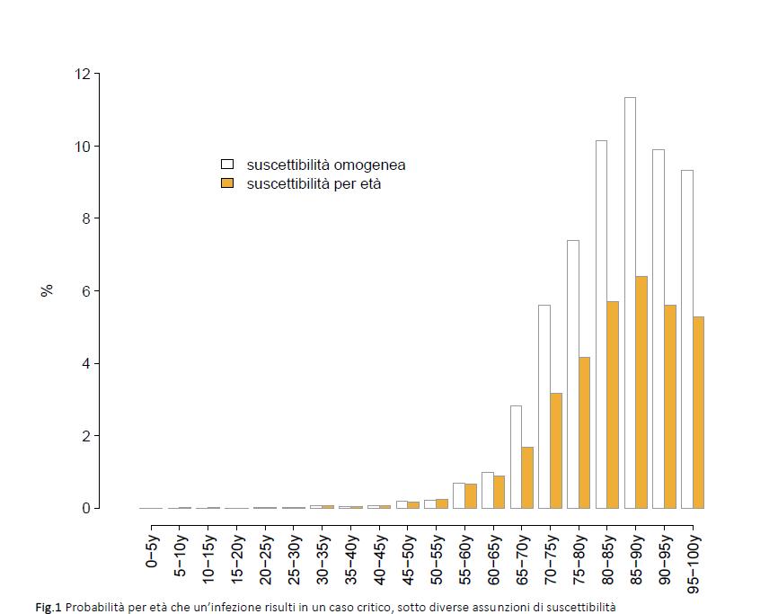 grafico-che-mostra-la-probabilita-per-eta-che-il-coronavirus-risulti-in-un-caso-critico-necessitando-di-terapia-intensiva-fonte-iss